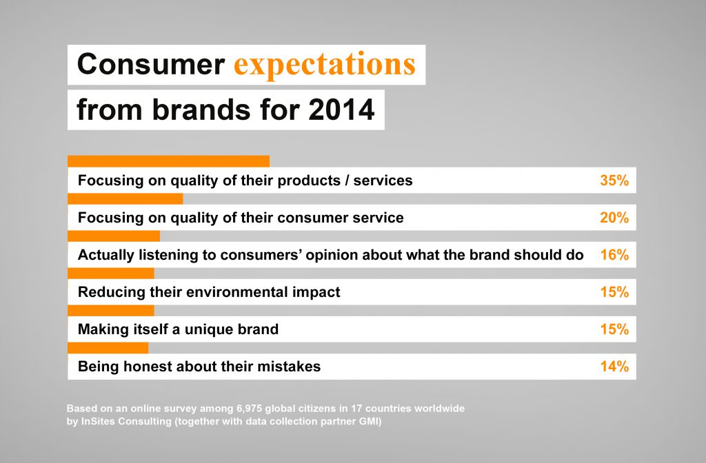 Consumer Expectations for 2014