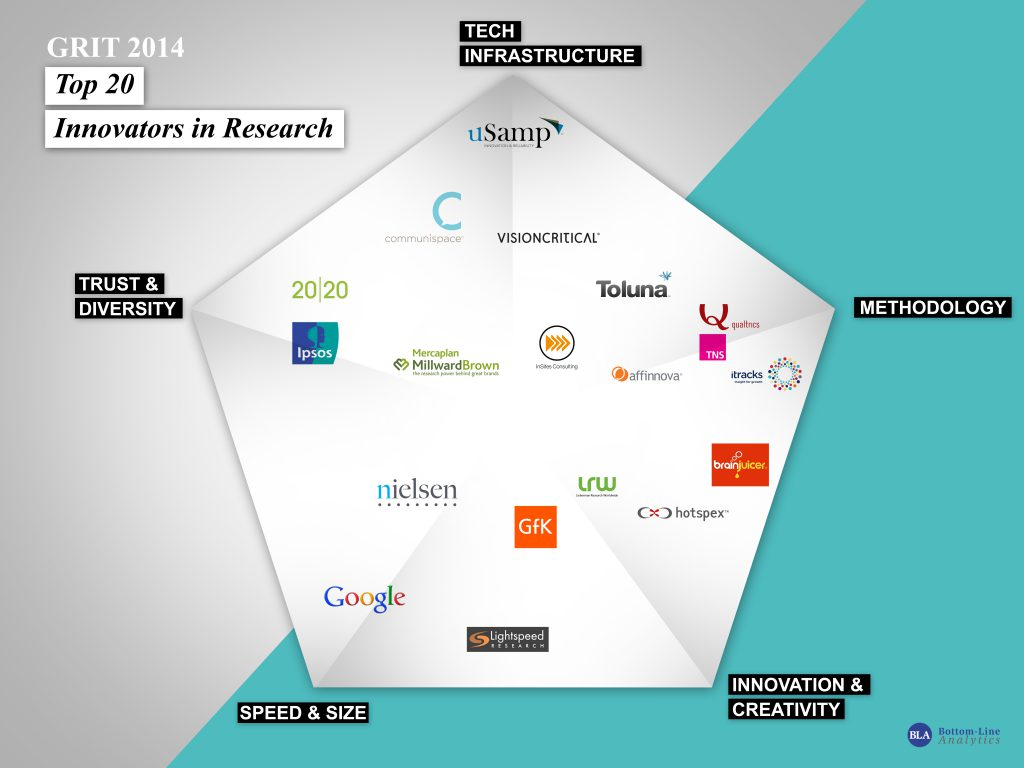 GRIT 2014: Top 20 Innovators in Research