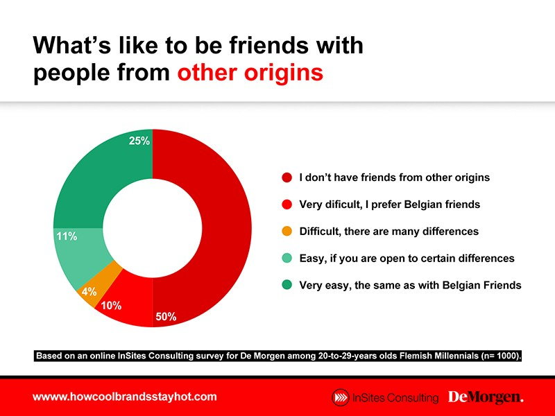 Friends from other origin