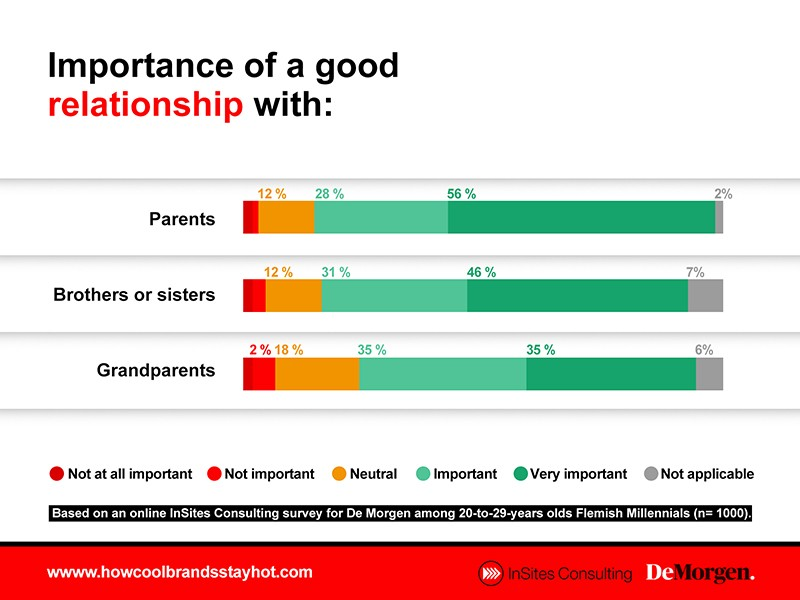 Importance of a good relationship