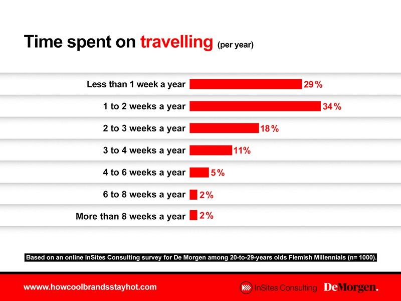 Time spent on travelling