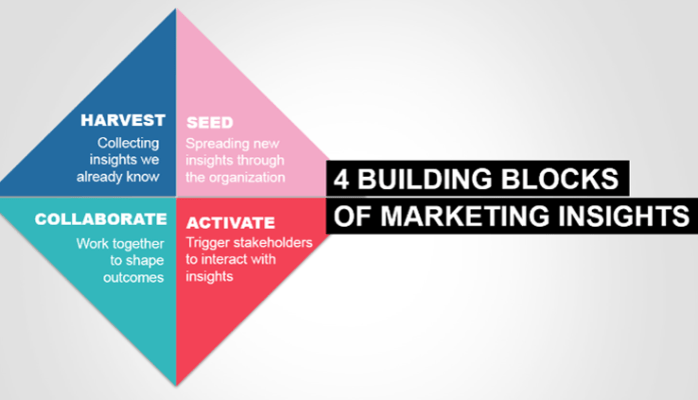 4 building blocks of marketing insights