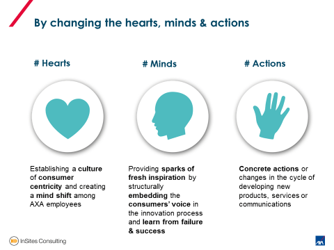 AXA Insurance - hearts minds actions