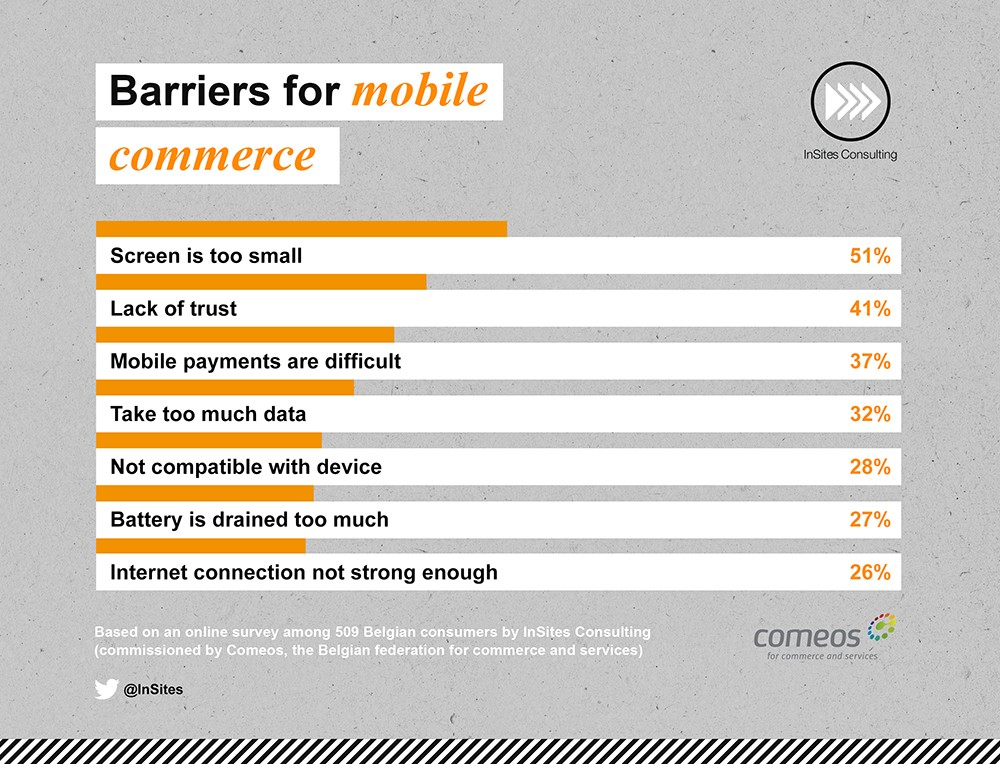 Barriers for mobile commerce