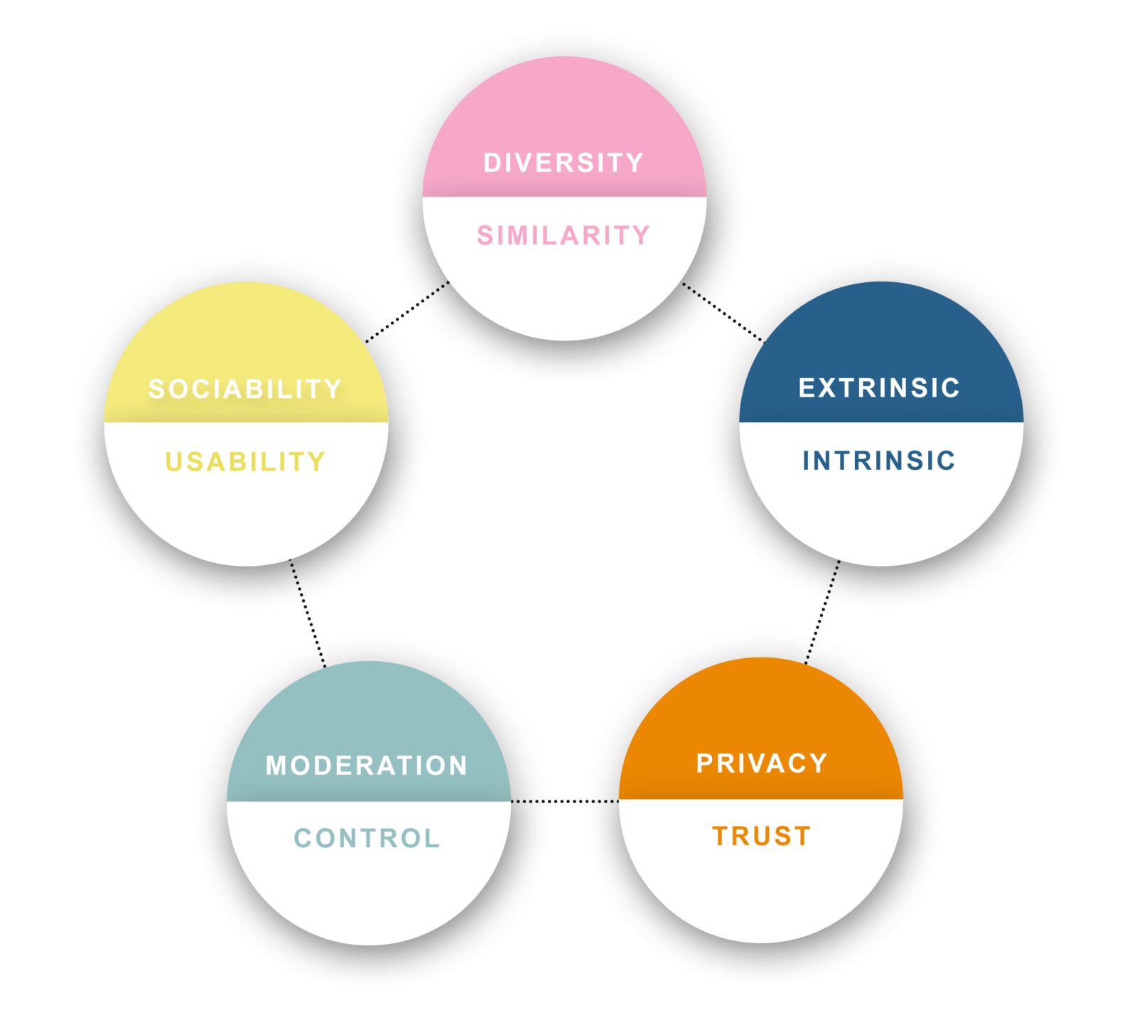 Five building blocks for creating successful online patient communities