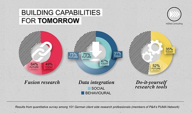 Building capabilities for tomorrow