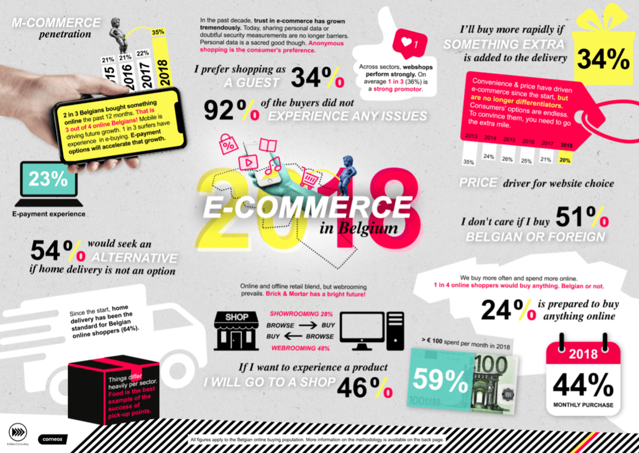 2018 e-commerce in Belgium