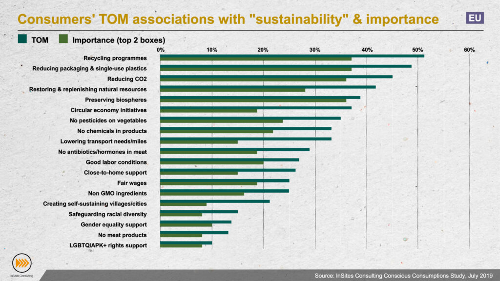 Consumers' TOM associations with sustainability and the importance they allocate to these elements