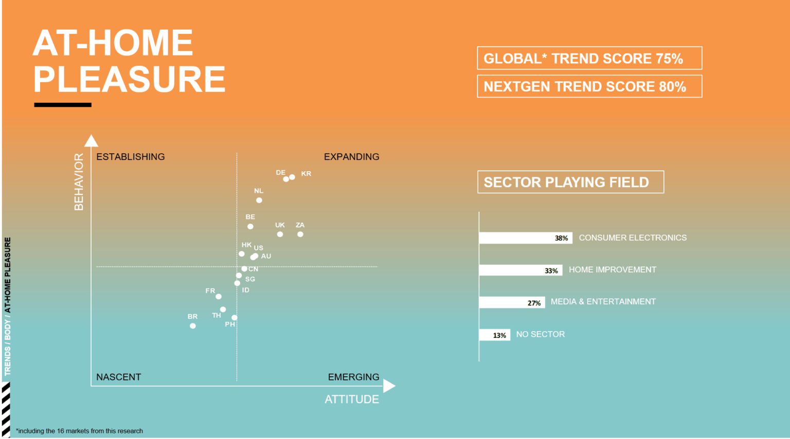 At-Home Pleasure- Re-Imagined Interactions - DIY Everything - Defining the Post-2020 NextGen Consumer