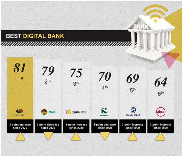 SITEisfaction 2021 - Best Digital Bank