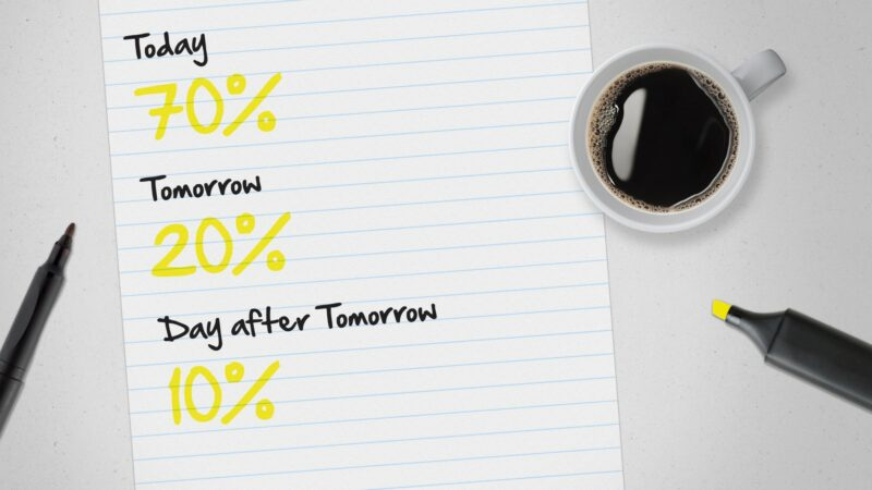 Market Research trends for Today, Tomorrow & the Day after Tomorrow
